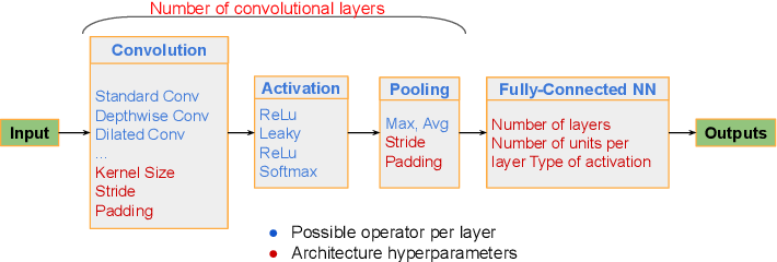 Figure 1 for A Comprehensive Survey on Hardware-Aware Neural Architecture Search