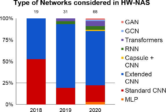 Figure 4 for A Comprehensive Survey on Hardware-Aware Neural Architecture Search