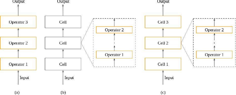Figure 2 for A Comprehensive Survey on Hardware-Aware Neural Architecture Search