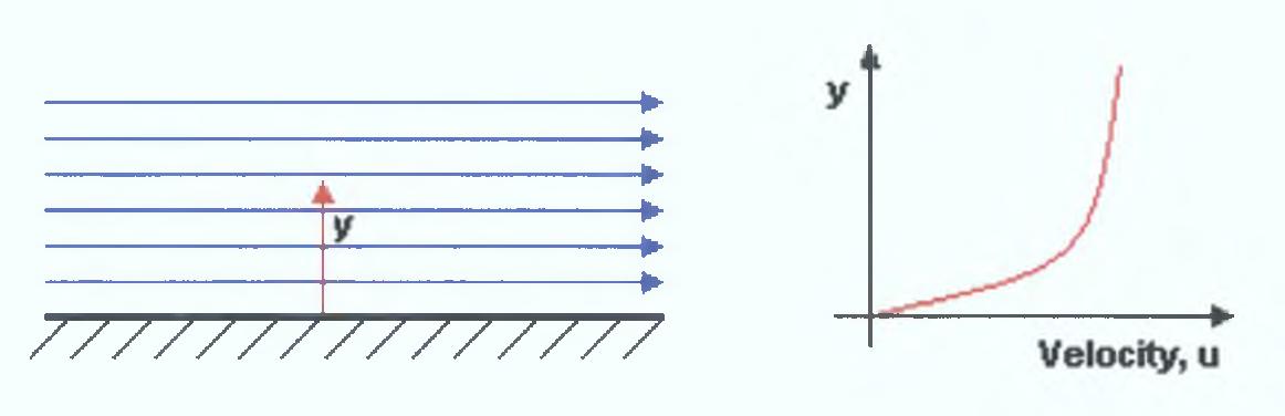 PDF] Analysis of boundary layers through computational fluid