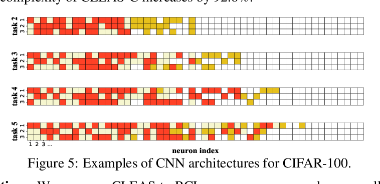 Figure 4 for Efficient Architecture Search for Continual Learning