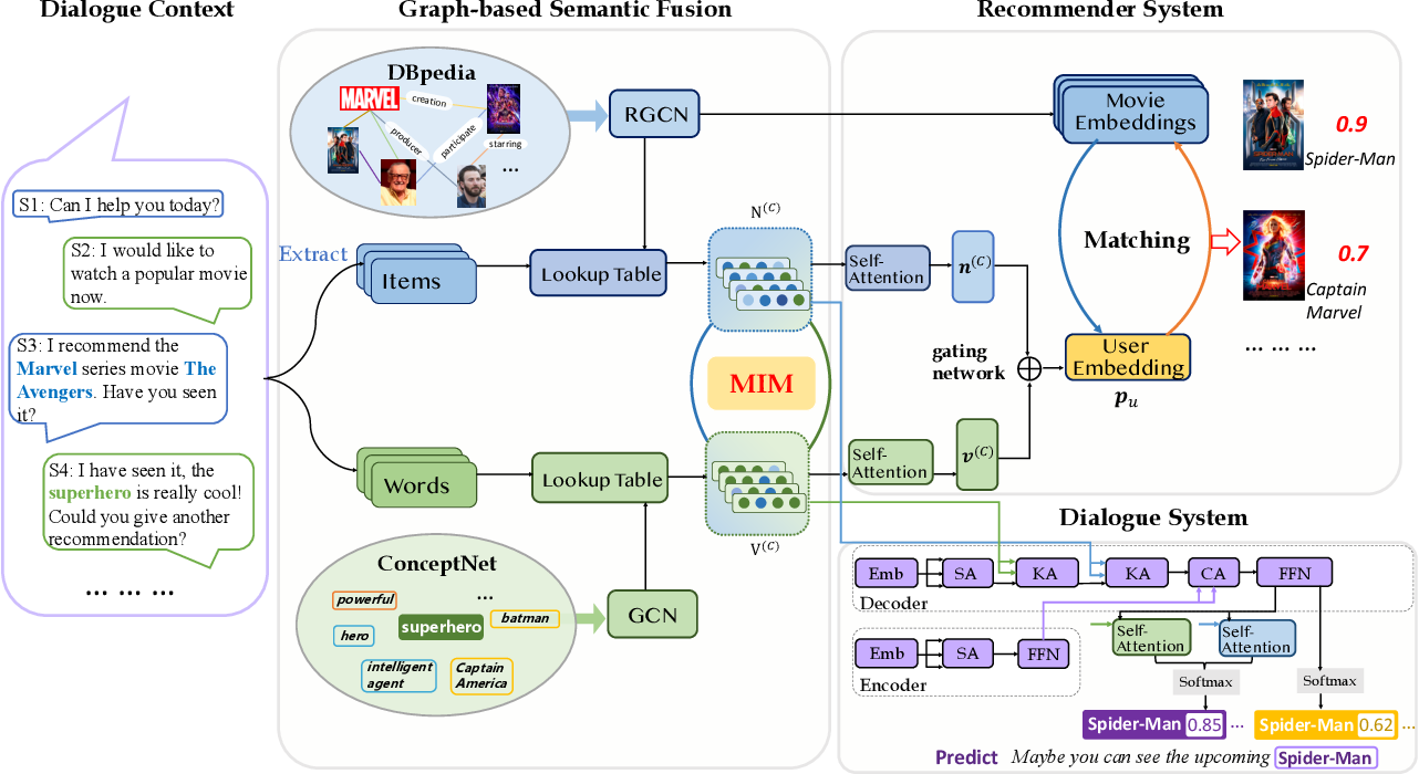 Figure 2 for Improving Conversational Recommender Systems via Knowledge Graph based Semantic Fusion
