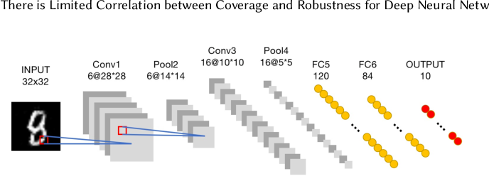 Figure 1 for There is Limited Correlation between Coverage and Robustness for Deep Neural Networks
