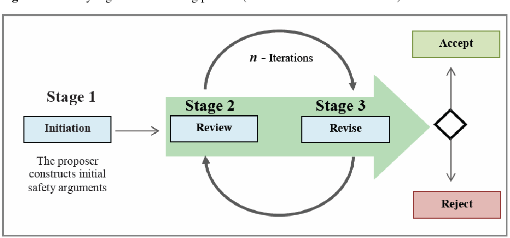 Figure 2 Safety argument reviewing process (see online version for colours)