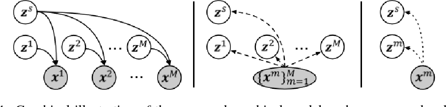 Figure 1 for Disentangling by Partitioning: A Representation Learning Framework for Multimodal Sensory Data