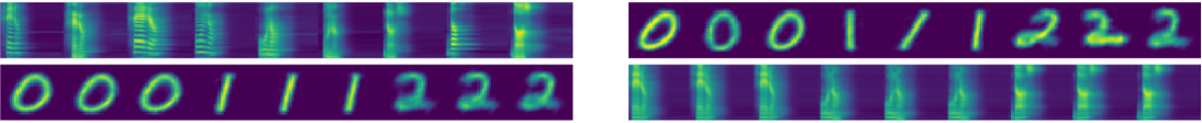 Figure 3 for Disentangling by Partitioning: A Representation Learning Framework for Multimodal Sensory Data