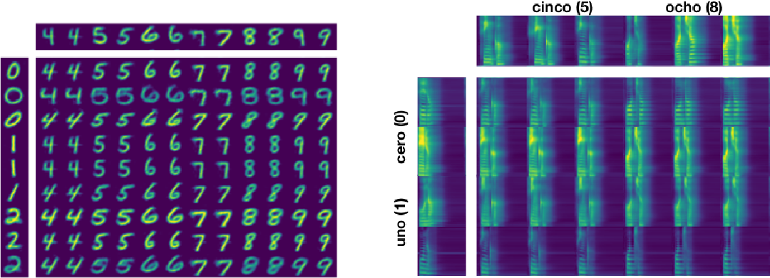 Figure 4 for Disentangling by Partitioning: A Representation Learning Framework for Multimodal Sensory Data