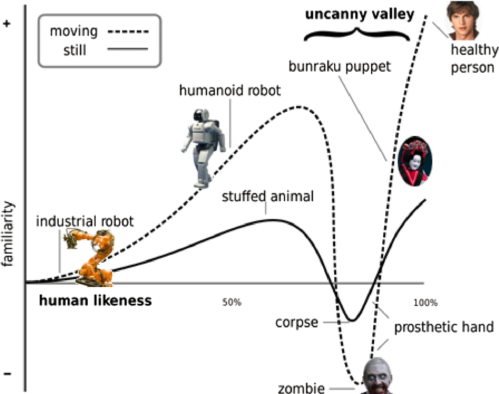 Anthropomorphism in social robotics: empirical results on human