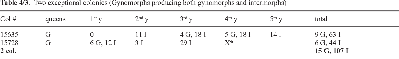Table 4/3. Two exceptional colonies (Gynomorphs producing both gynomorphs and intermorphs)