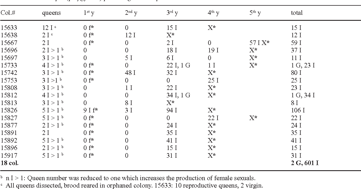 Table 4/7. Intermorphs (polygynous) producing intermorphs