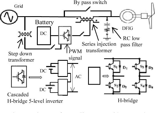 Improved Control Of Grid Connected Dfig Wind Turbine Under Lvrt