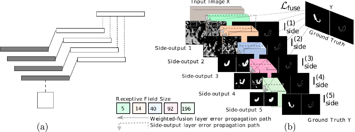Figure 1 for Spatial Aggregation of Holistically-Nested Networks for Automated Pancreas Segmentation