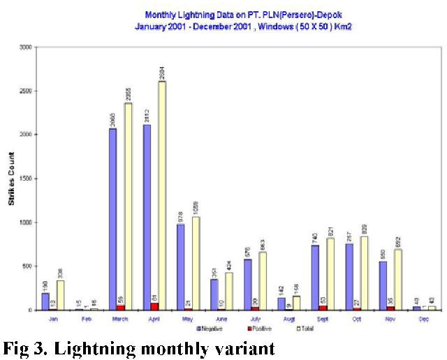 Figure 6 from observation on improved 20 kvs overhead distribution figure 4 ccuart Images