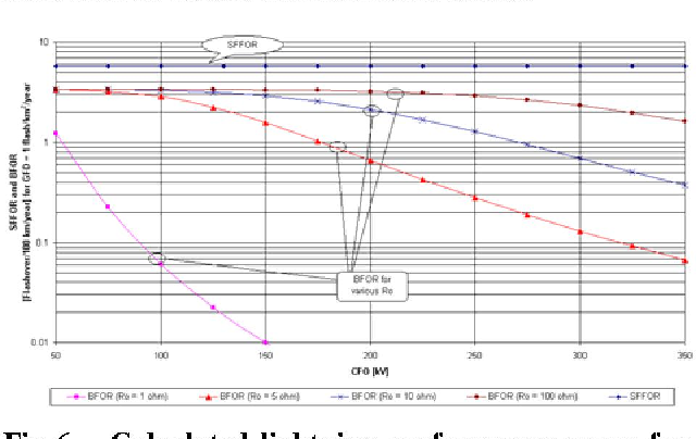 Figure 6 from observation on improved 20 kvs overhead distribution calculated lightning performance curve for direct strikes back flashover rate and shielding ccuart Images