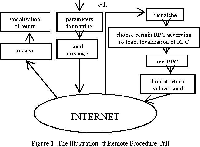 Figure 1. The Illustration of Remote Procedure Call