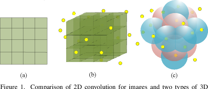 Figure 1 for Spherical Interpolated Convolutional Network with Distance-Feature Density for 3D Semantic Segmentation of Point Clouds