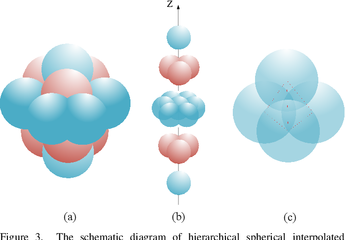 Figure 4 for Spherical Interpolated Convolutional Network with Distance-Feature Density for 3D Semantic Segmentation of Point Clouds