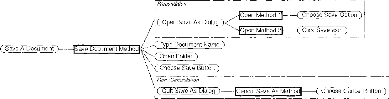 Figure 1 for Building Knowledge Bases for the Generation of Software Documentation