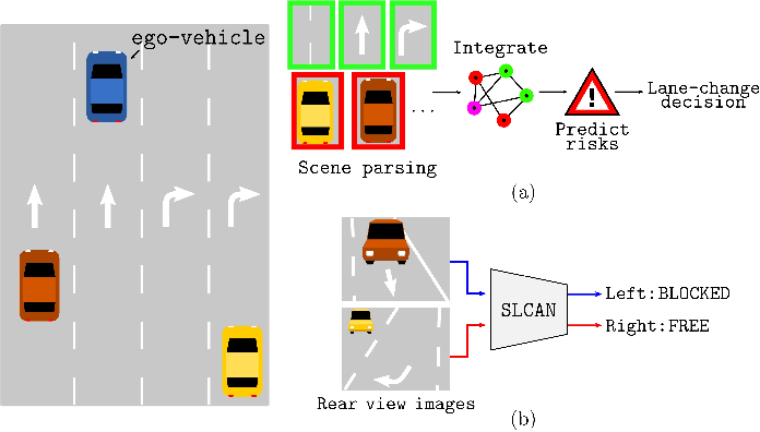 Figure 1 for End-to-end Learning of Image based Lane-Change Decision