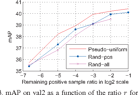 Figure 4 for Factors in Finetuning Deep Model for object detection