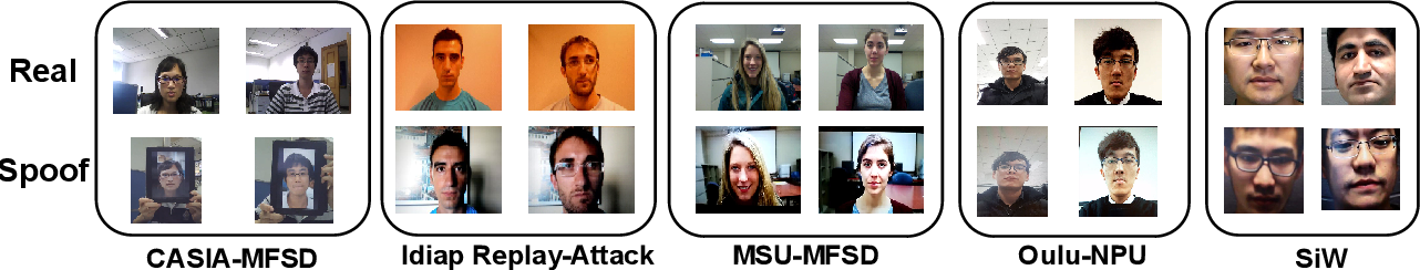 Figure 4 for Federated Generalized Face Presentation Attack Detection