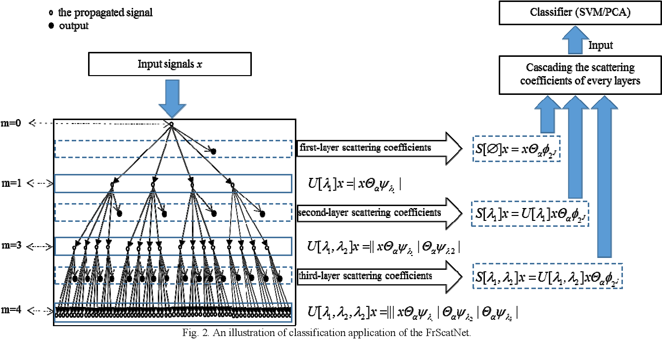 Figure 2 for Fractional Wavelet Scattering Network and Applications