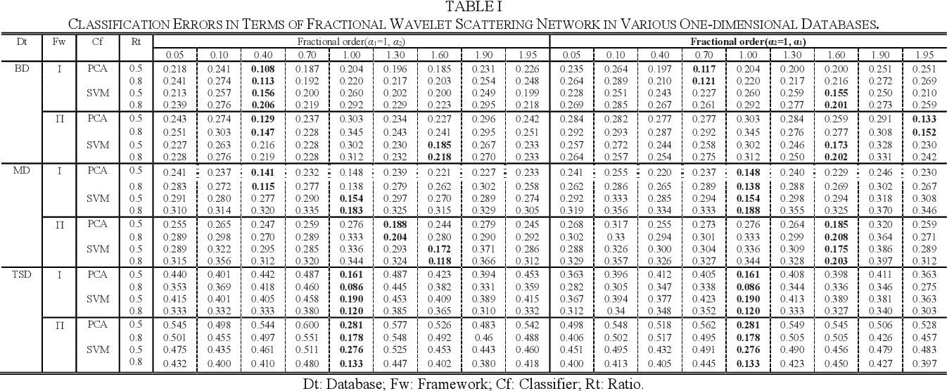 Figure 3 for Fractional Wavelet Scattering Network and Applications