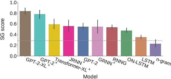 Figure 2 for A Systematic Assessment of Syntactic Generalization in Neural Language Models