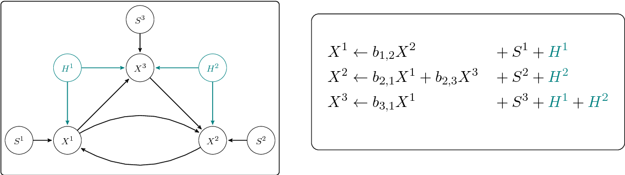 Figure 3 for groupICA: Independent component analysis for grouped data