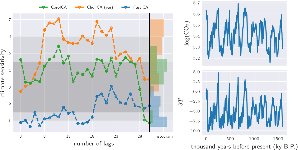 Figure 4 for groupICA: Independent component analysis for grouped data
