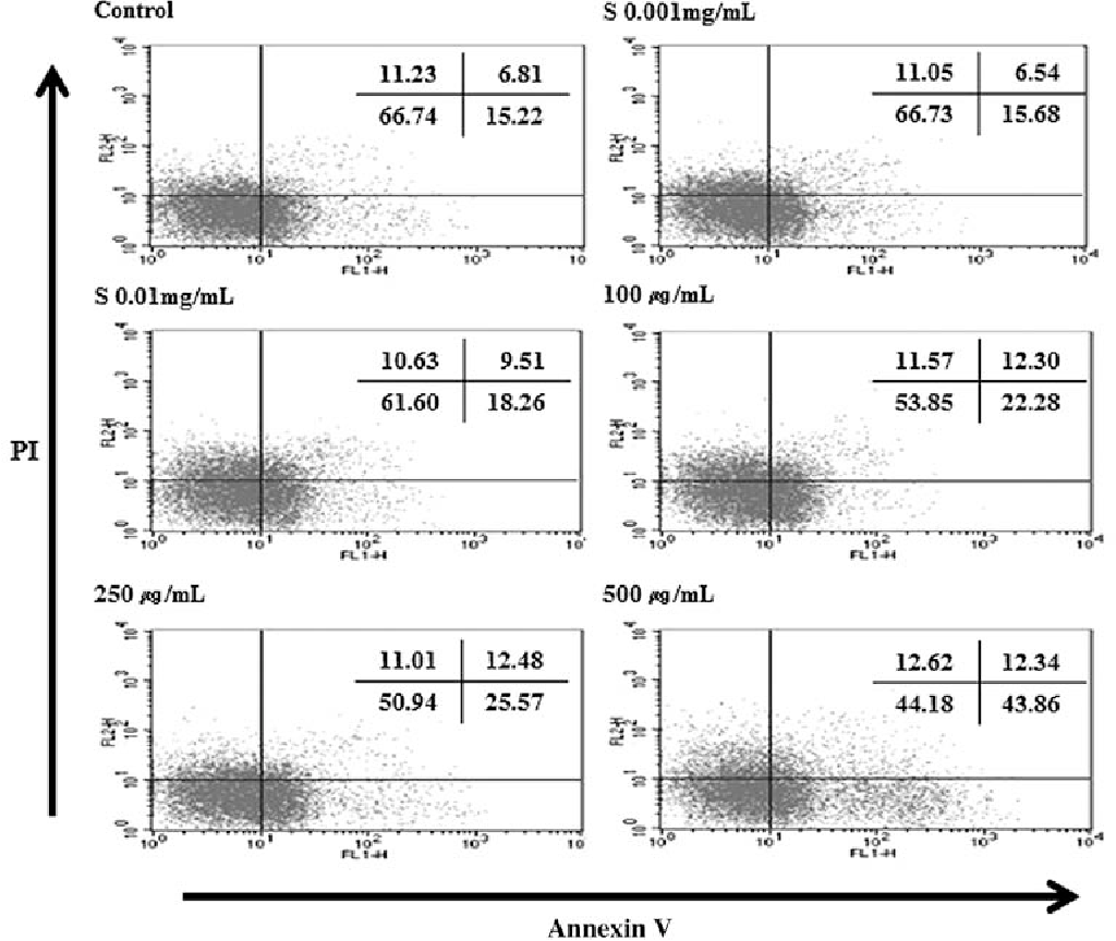Figure 6. Flow cytometric analysis of Annexin V and PI double staining. Cells were incubated with hydrolysate silk fibroin at the indicated concentration