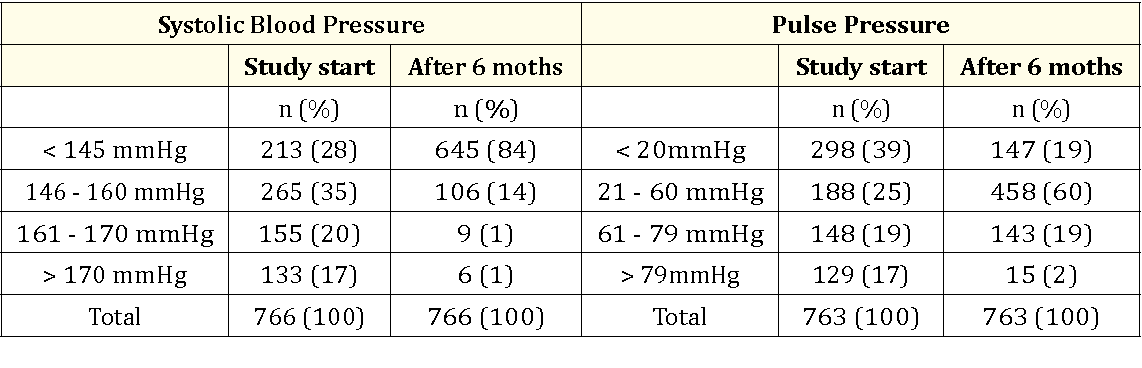 Table 6: Distribution of systolic blood pressure and pulse pressure at  study start and after