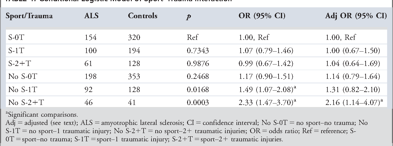 TABLE 4. Conditional Logistic Model of Sport–Trauma Interaction