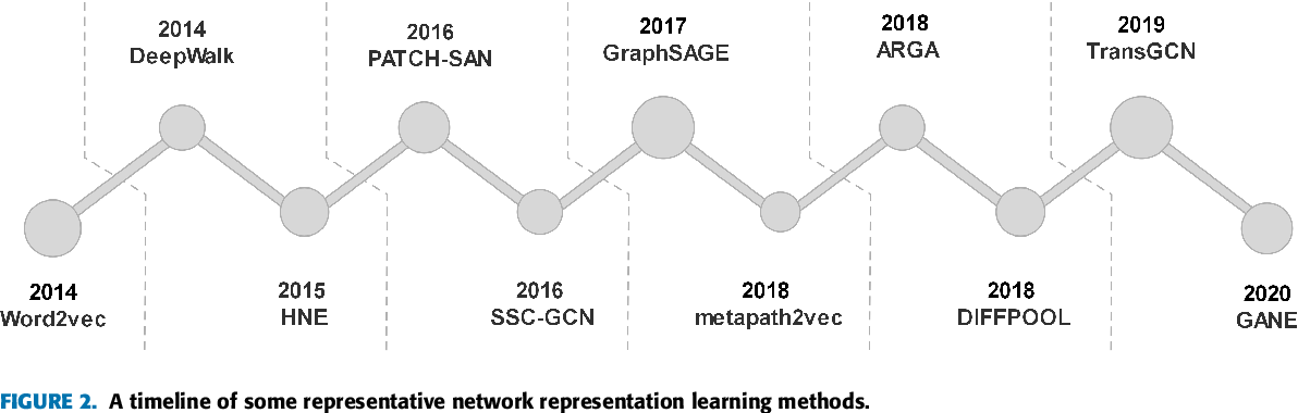 Figure 3 for Network Representation Learning: From Traditional Feature Learning to Deep Learning