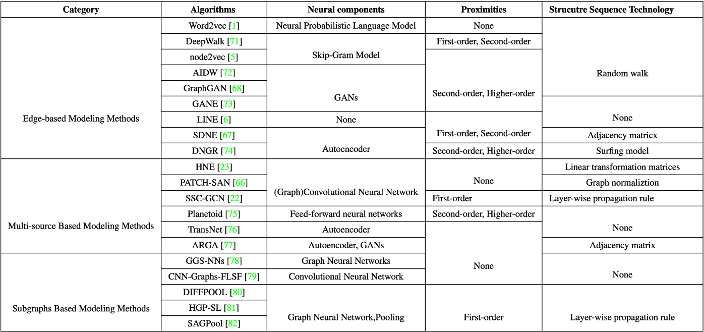 Figure 4 for Network Representation Learning: From Traditional Feature Learning to Deep Learning