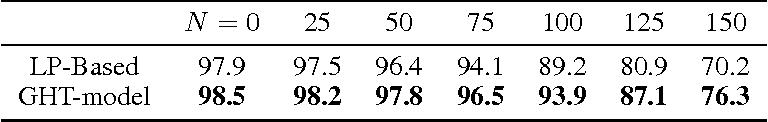 Figure 2 for Tensorial Mixture Models