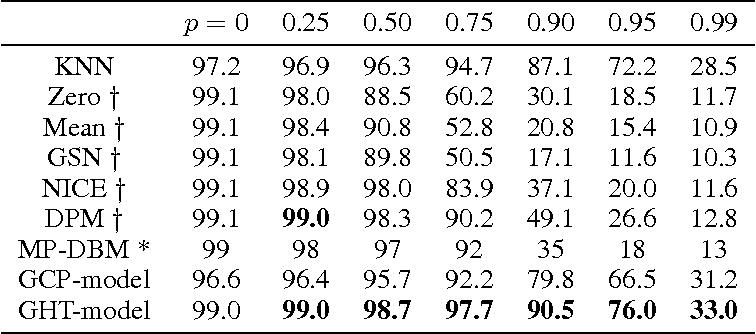 Figure 4 for Tensorial Mixture Models