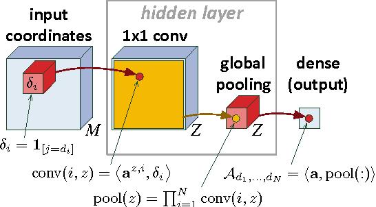 Figure 1 for Tensorial Mixture Models