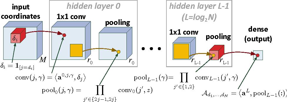 Figure 3 for Tensorial Mixture Models