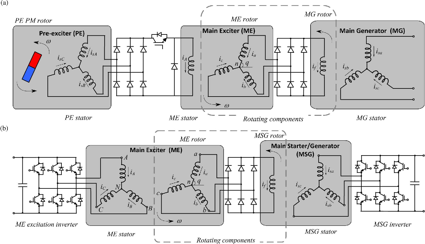 Design And Characterization Of A Three Phase Brushless Exciter For Generator Wiring Diagram Aircraft Starter Semantic Scholar