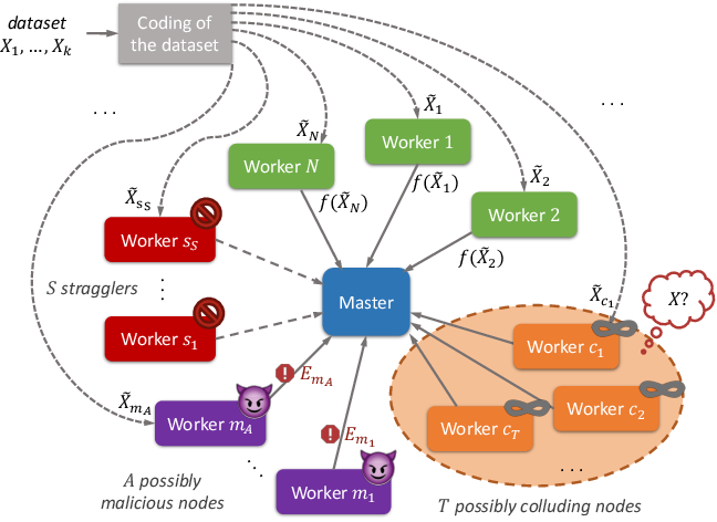 Figure 1 for Lagrange Coded Computing: Optimal Design for Resiliency, Security and Privacy