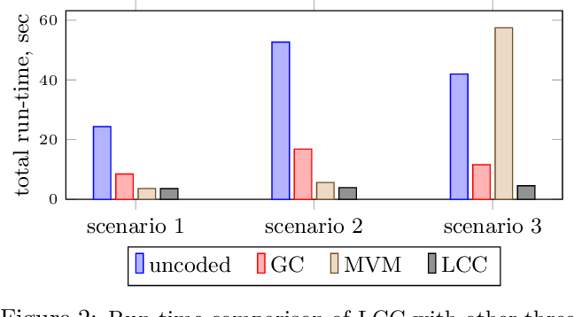 Figure 3 for Lagrange Coded Computing: Optimal Design for Resiliency, Security and Privacy