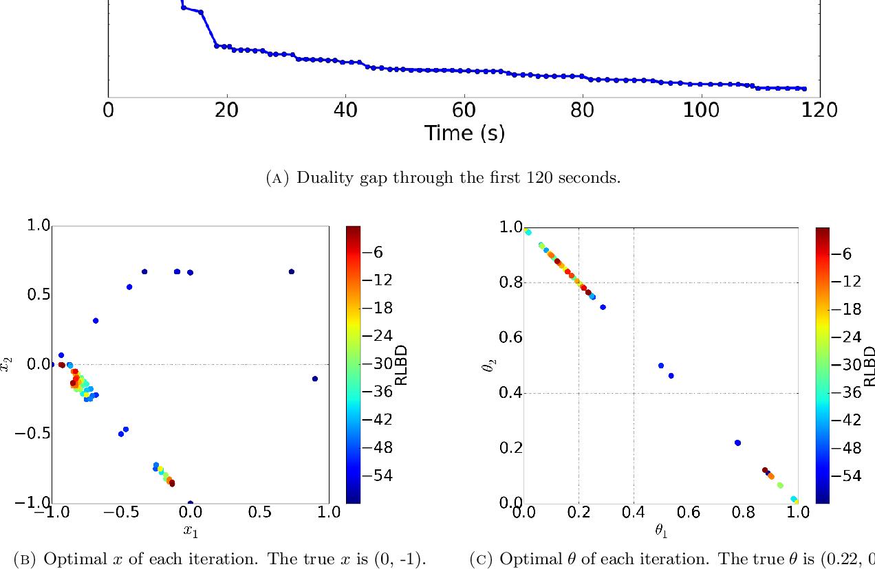 Figure 4 for A global optimization algorithm for sparse mixed membership matrix factorization