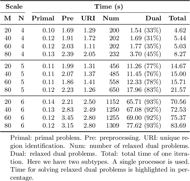 Figure 2 for A global optimization algorithm for sparse mixed membership matrix factorization