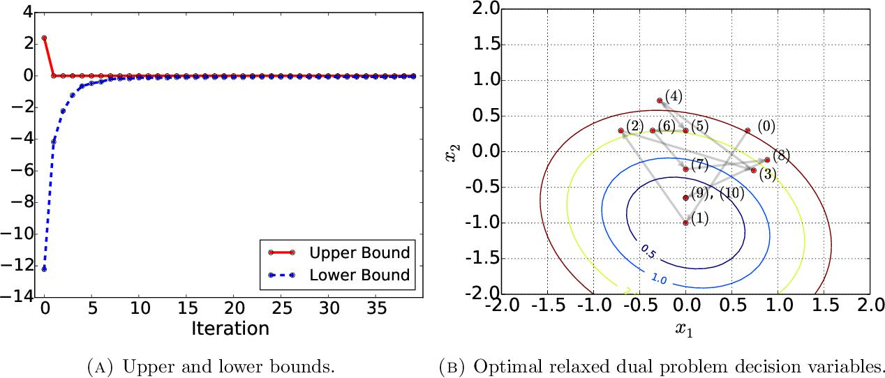 Figure 1 for A global optimization algorithm for sparse mixed membership matrix factorization