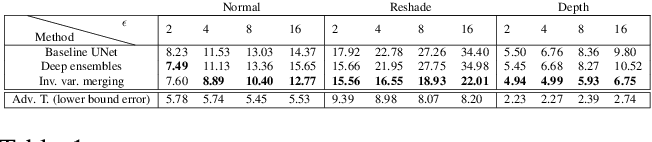 Figure 2 for Robustness via Cross-Domain Ensembles