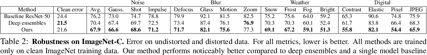 Figure 4 for Robustness via Cross-Domain Ensembles