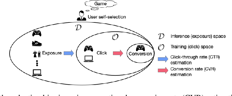 Figure 1 for A Causal Perspective to Unbiased Conversion Rate Estimation on Data Missing Not at Random
