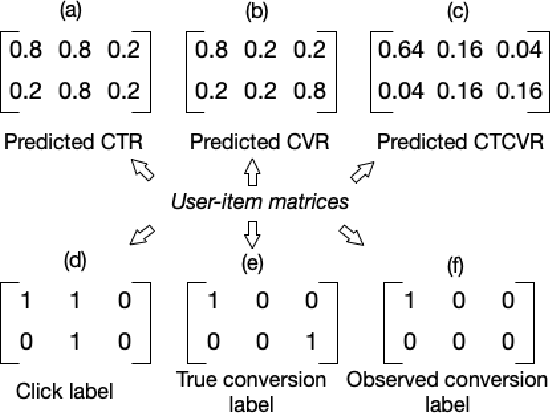 Figure 3 for A Causal Perspective to Unbiased Conversion Rate Estimation on Data Missing Not at Random