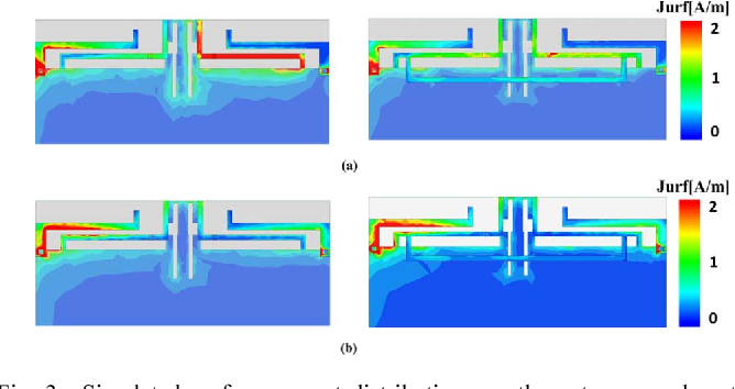 Fig. 3. Simulated surface current distributions on the antennas and system ground plane (right)with and (left)without the NL: (a) 900MHz; (b) 1900MHz. (Unit: millimeters).